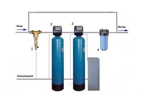 очистительный фильтр для воды