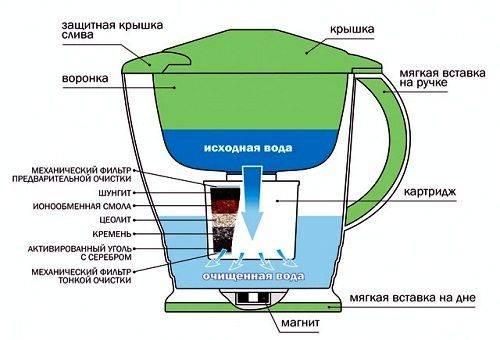 Схема кувшинного фильтра