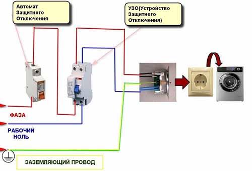 Как правильно подключить стиральную машинку к канализации