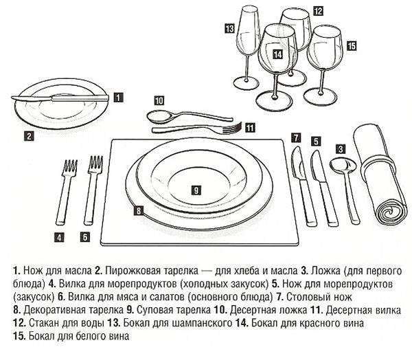 Схема размещения столовых приборов