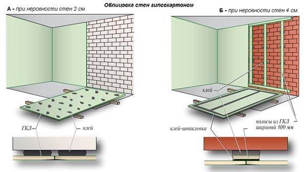 Схема монтажа гипсокартона на клей