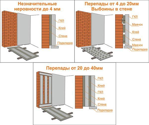 Схемы приклеивания ГКЛ к стене