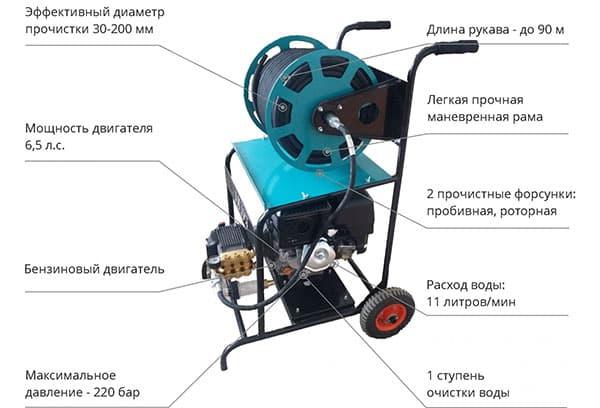 Характеристики гидродинамической машины