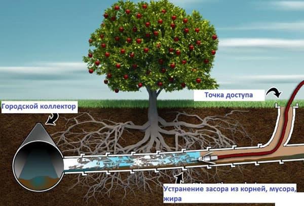 Схема гидродинамической прочистки труб
