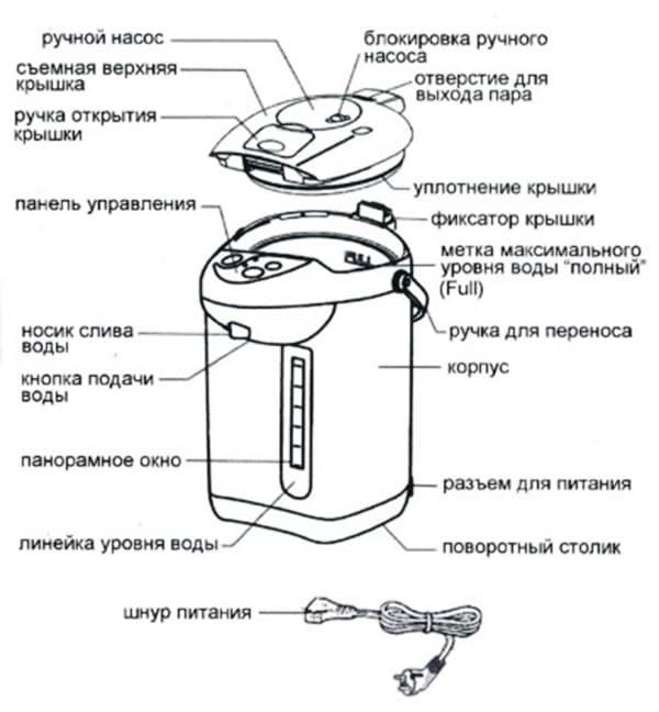 Устройство термопота