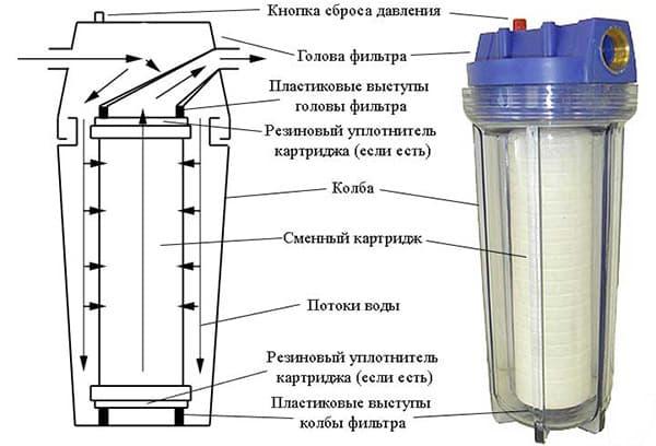 Предфильтр и схема его строения