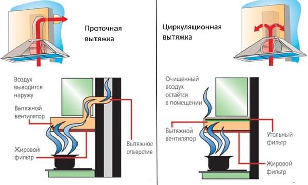 Схемы работы проточной и циркуляционной вытяжки