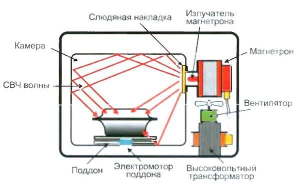 Схема работы микроволновки