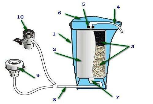 Схема устройства настольного фильтра-насадки