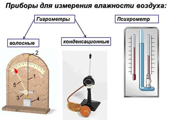 Виды приборов для измерения влажности воздуха