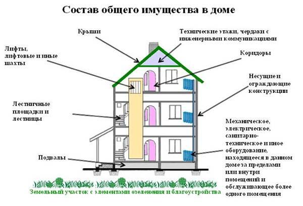 Общее имущество дома