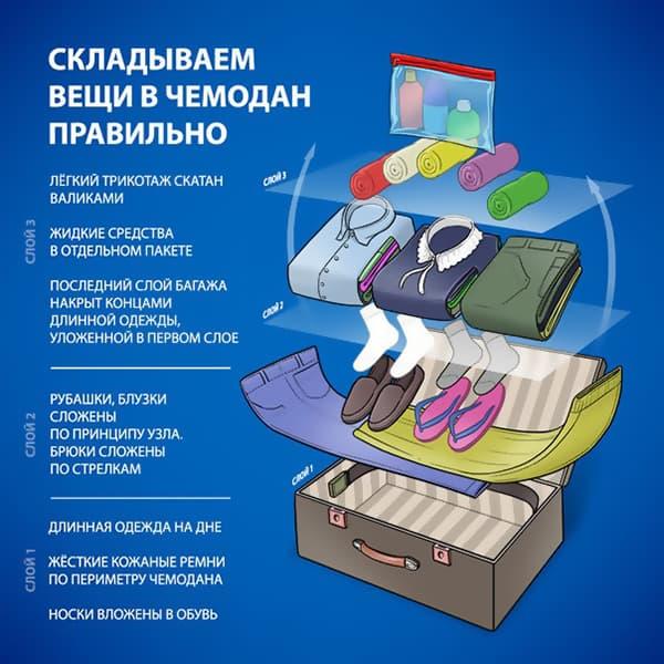 Способ складывания вещей в чемодан