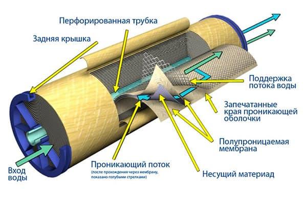 Система ультрафильтрации в фильтре обратного осмоса