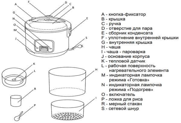 Принцип работы и детали рисоварки