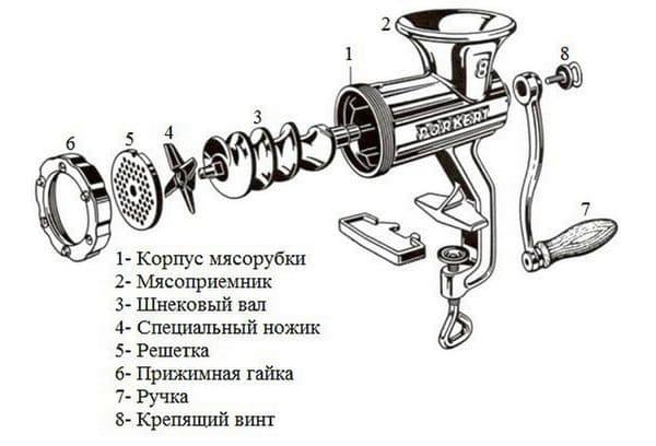Строение механической мясорубки