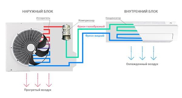 Принцип работы сплит-систем