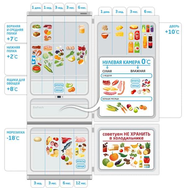 Схема распределения продуктов в холодильнике
