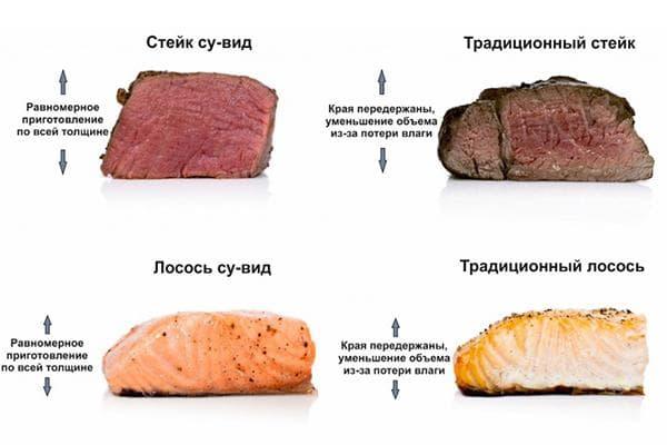 Сравнение продуктов, приготовленных в су виде и на сковороде