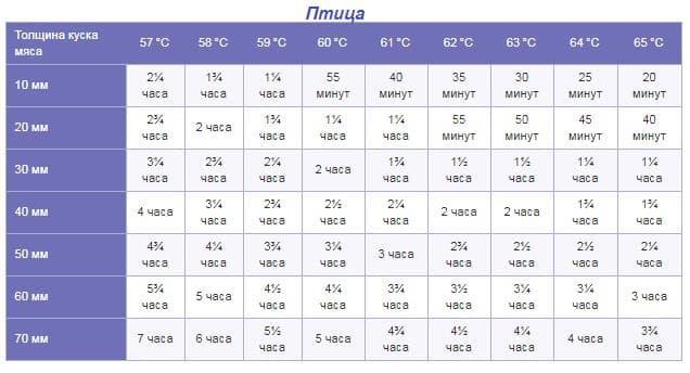 Таблица данных для приготовления птицы в су виде