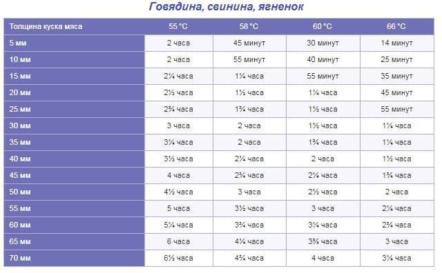 Таблица данных для приготовления мяса в су виде