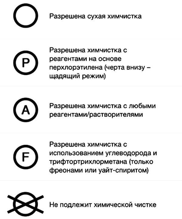 Значки о допустимости разных видов  химчистки