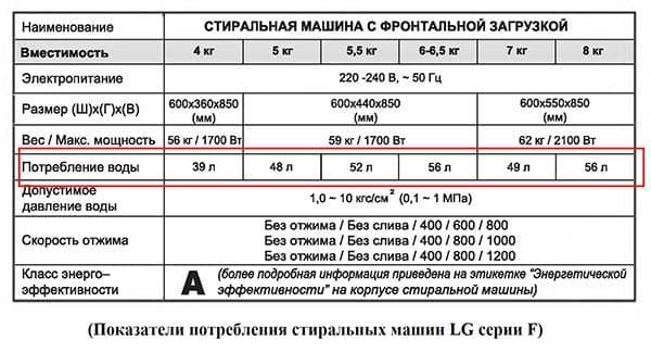 Таблица расхода воды в стиральной машине LG в зависимости от веса белья