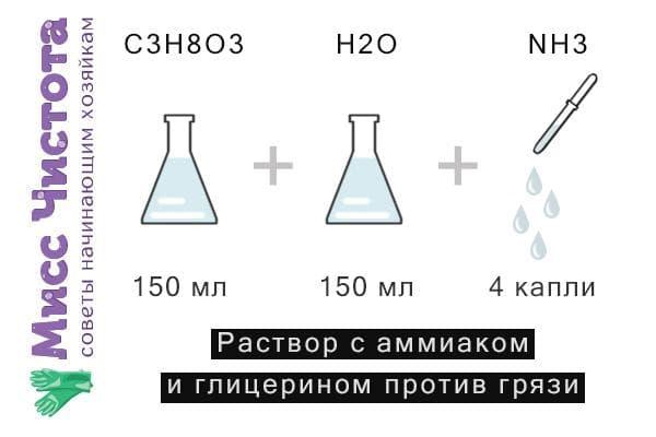 Схема приготовления раствора с аммиаком и глицерином против грязи на окнах