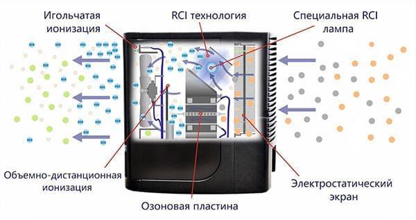 Устройство прибора для очистки воздуха от вирусов и бактерий Fresh Air