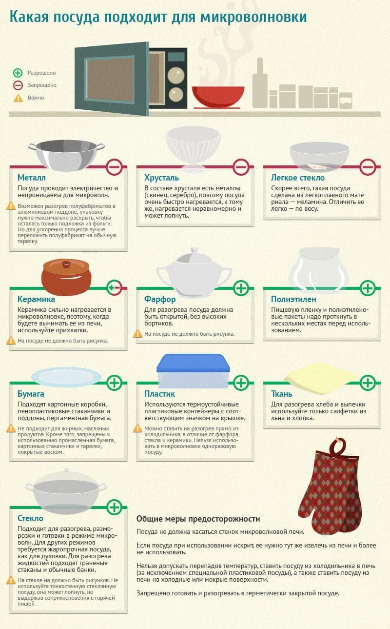 Посуда, подходящая для микроволновки