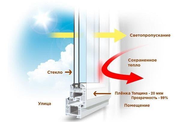 Энергосберегающая пленка на окна