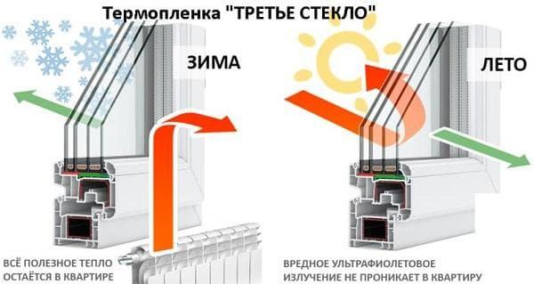 Энергосбережение окна