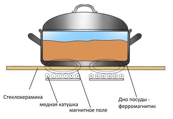 Принцип работы и конструкция индукционной плиты