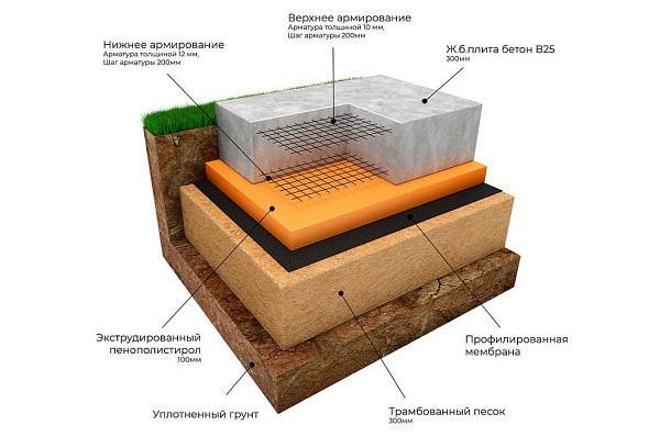 Схема фундамента из монолитной плиты